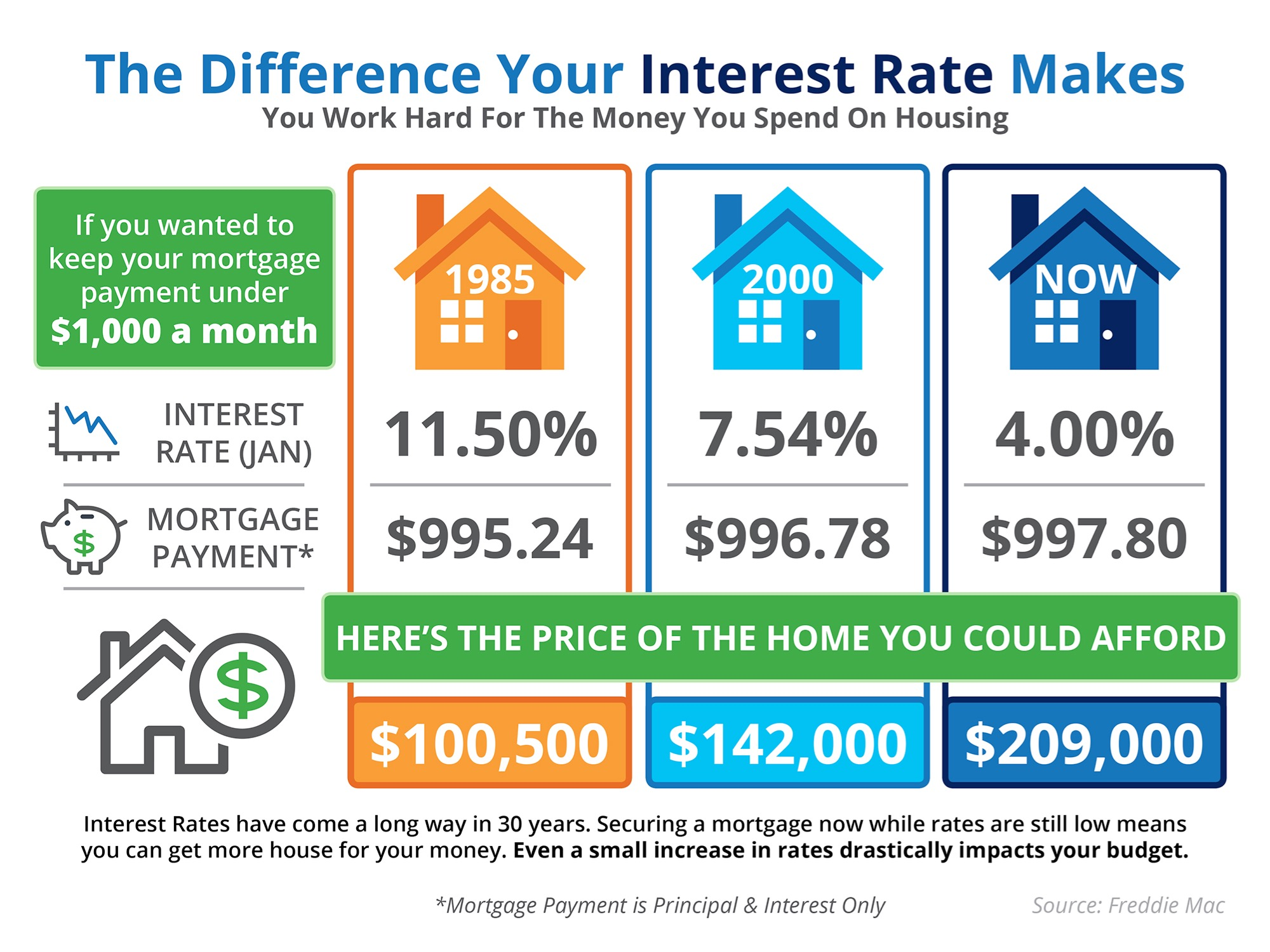 Comparing interest rates and how much house you can afford