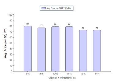 graph shows the average price per sqft (sold)