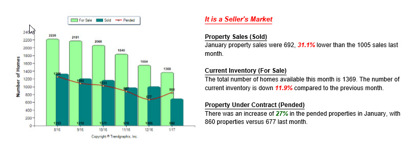Graph showing properties sold, current inventory and pending sales