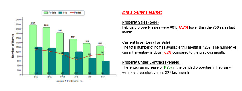 Its a graph that shows sold, pending, active data