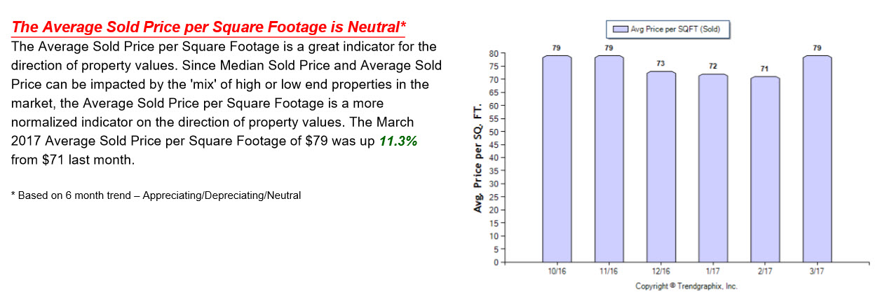 Graph showing the Average Sold Price per Square Footage