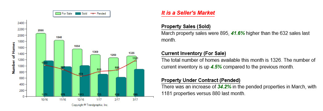 Graph showing inventory levels for homes for sale, sold and pending sales