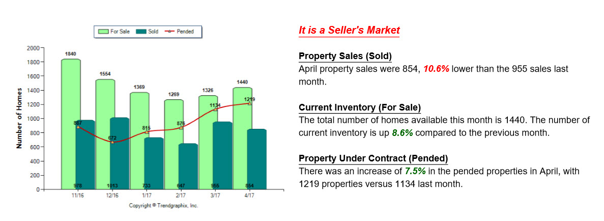 Stats for house sales in Grand Rapids MI