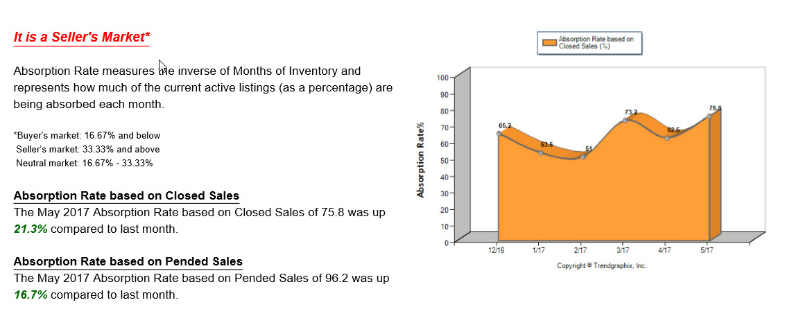 Graph showing the Absorption rate based on closed sales.