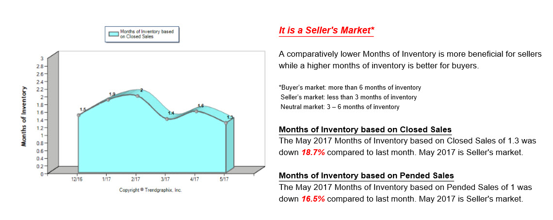 Graph showing the months of inventory