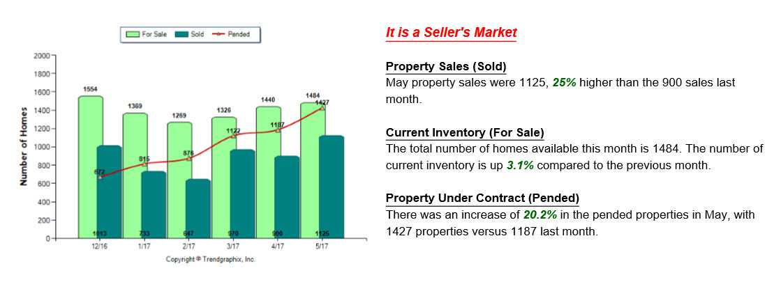 Graph showing the sold properties, current inventory and pended properties for the last six months.
