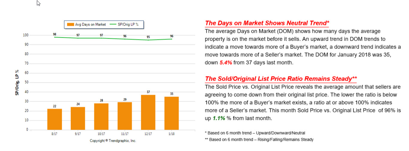 Graph showing the days on the market and the sold price vs the original list price