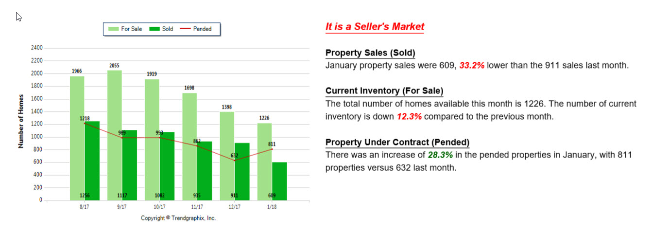 Graph showing properties sold, durrent inventory and properties under contract