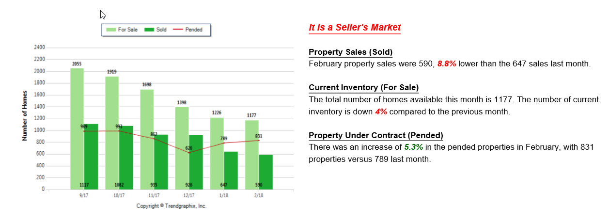 Graph showing the number of homes sold, pending and current in the Grand Rapids Real Estate Market.