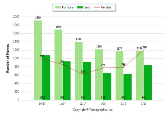 Grand Rapids Real Estate Market Report - This Month 2018