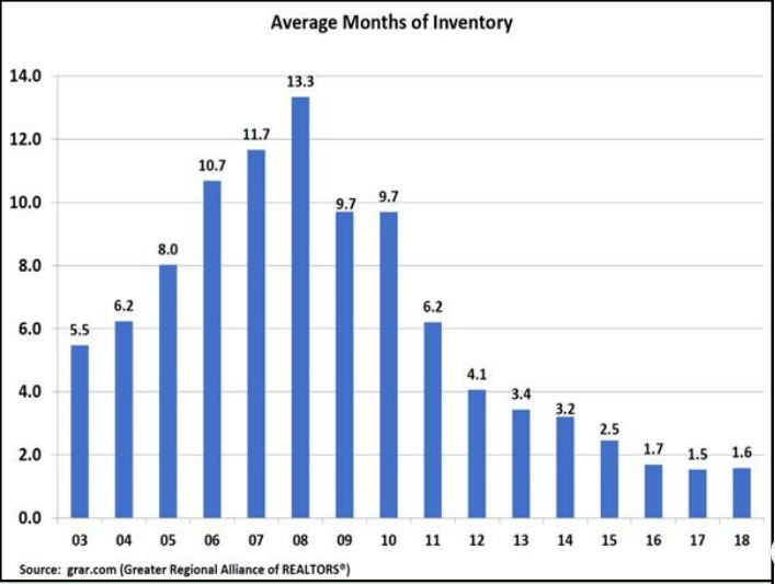Graph showing the Average number months inventory